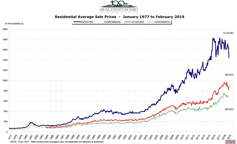 REBGV March Graph