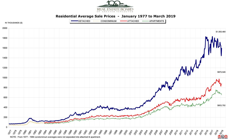 REBGV Market Report