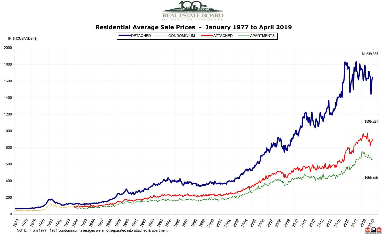 Vancouver April Market Graph