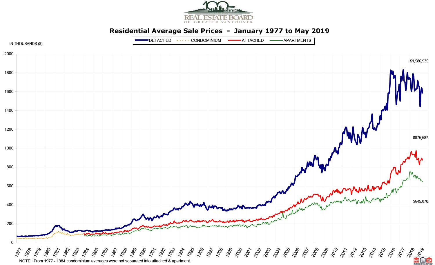 Vancouver Market Graph for May 2019