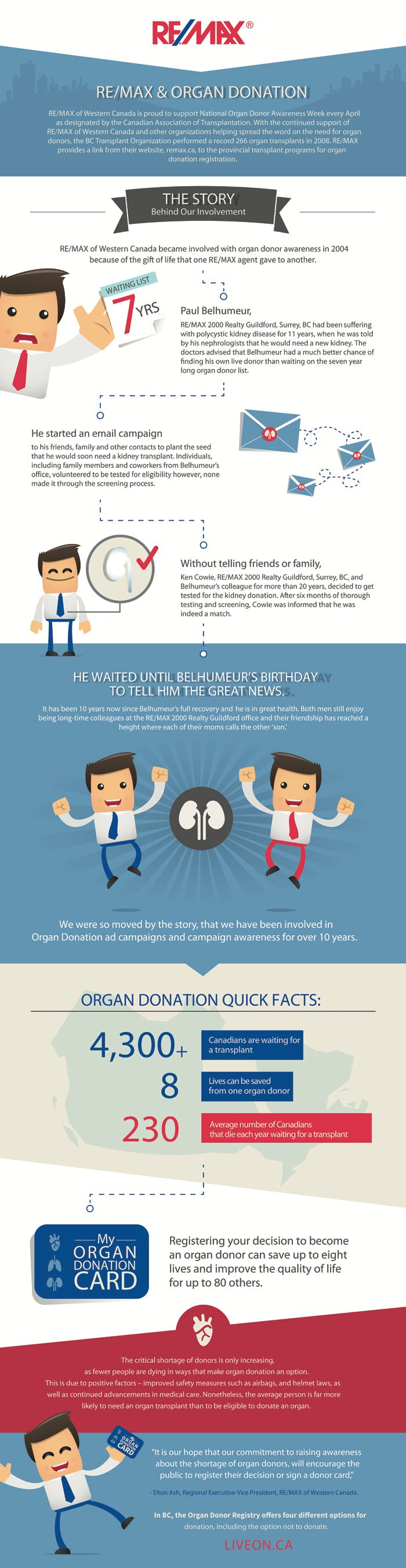 remax_infographic_organ-donation_2016-test-1